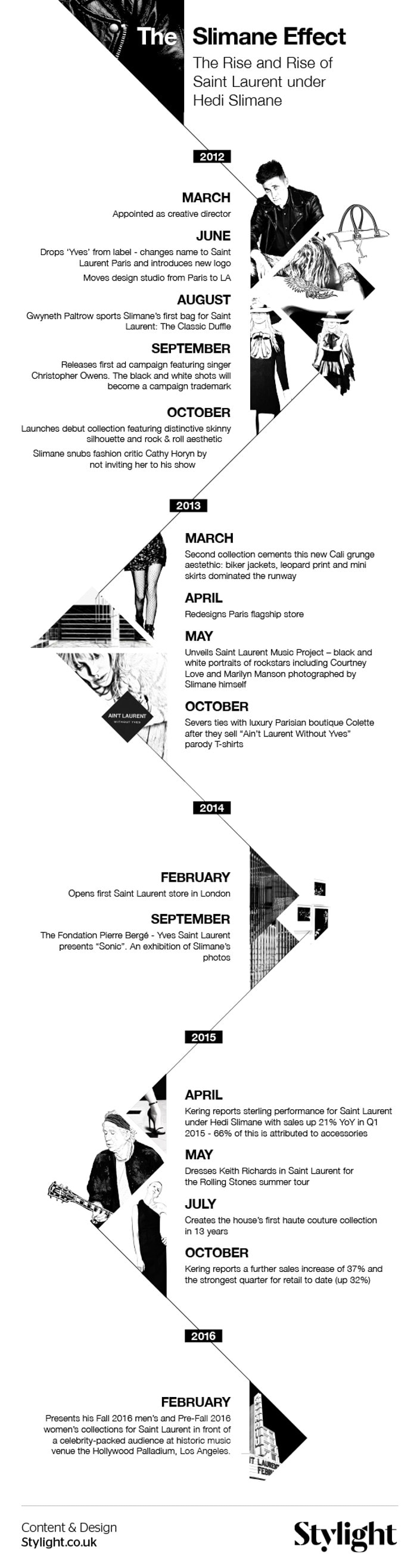 Infographic - Hedi Slimane exits YSL, The Slimane Effect