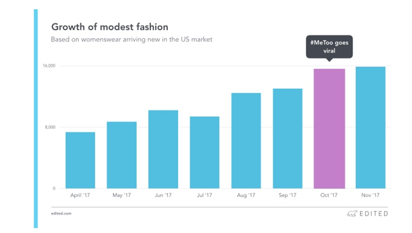 Why The Modist has secured investments from Farfetch, Nicola Bulgari and Vaultier7