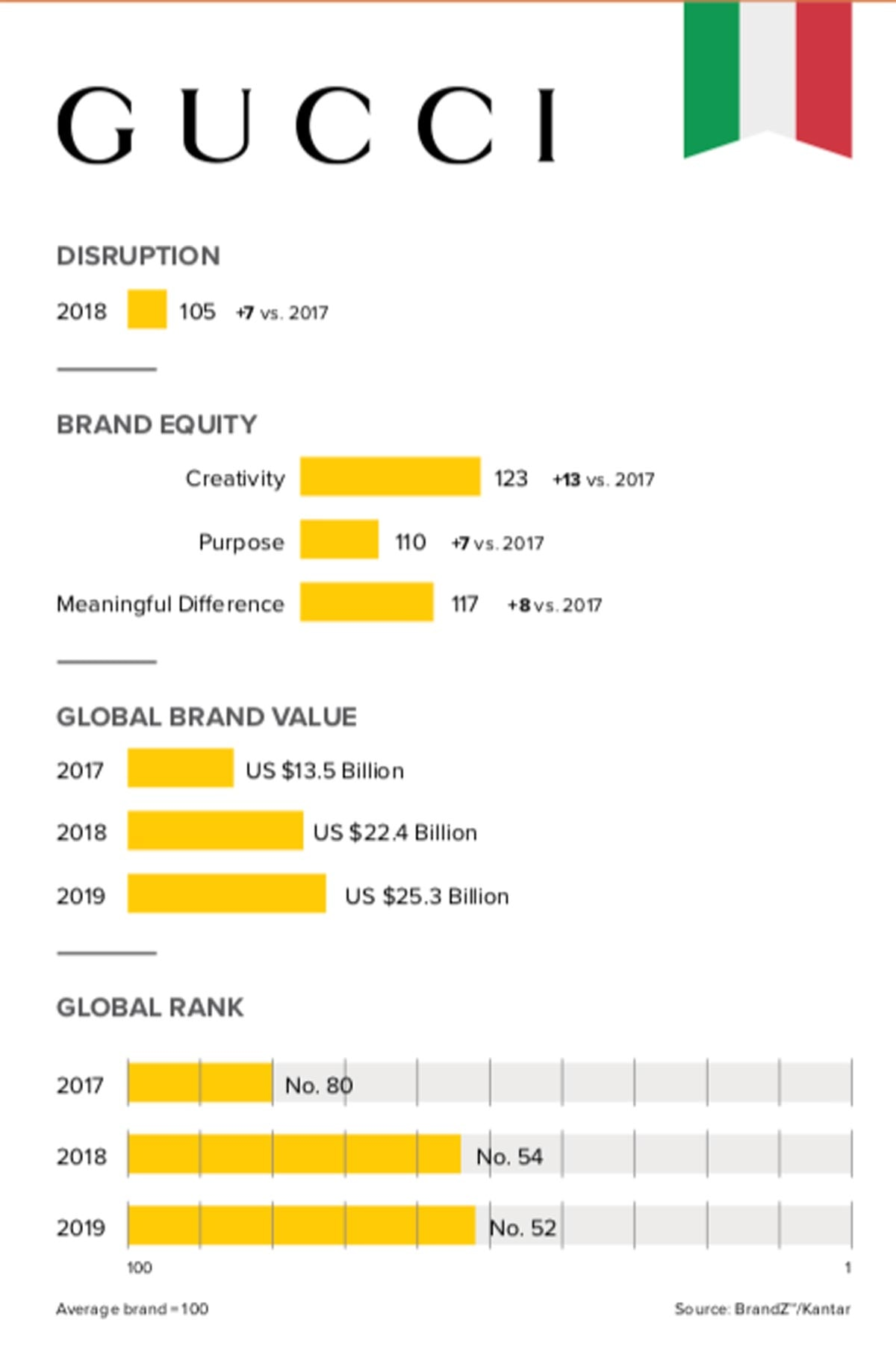 Luxury is fastest growing category in top global 100 brands